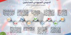 جدول الدوري السعودي للمحترفين2019-2020 ومواعيد مباريات الجولة الأولى
