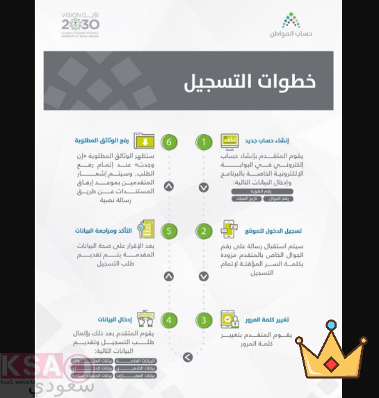 خطوات التسجيل في حساب المواطن , رابط التسجيل في حساب المواطن