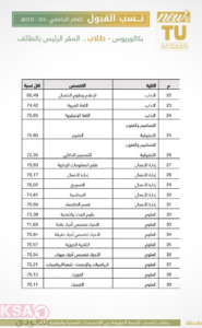 ارشادات للقبول في جامعة الطائف
