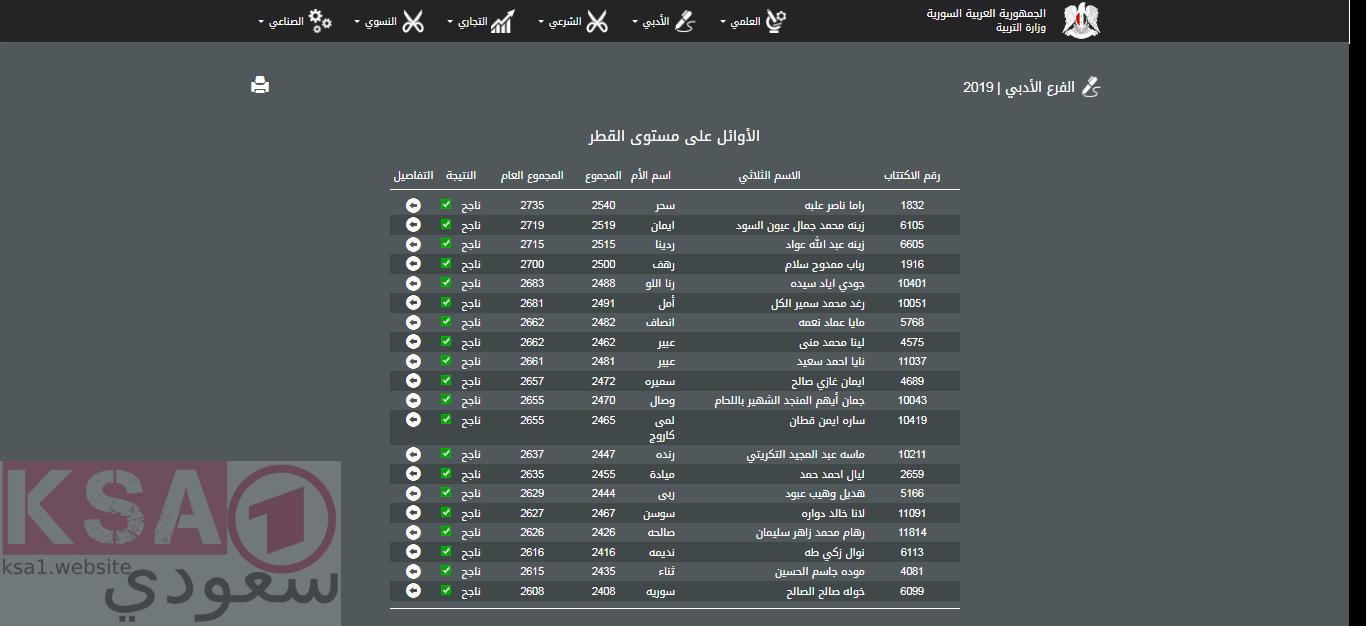 اسماء نتائج بكالوريا سوريا 2019