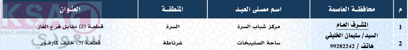 صلاة العيد في العاصمة الكويت، مصليات العيد في محافظة العاصمة الكويت